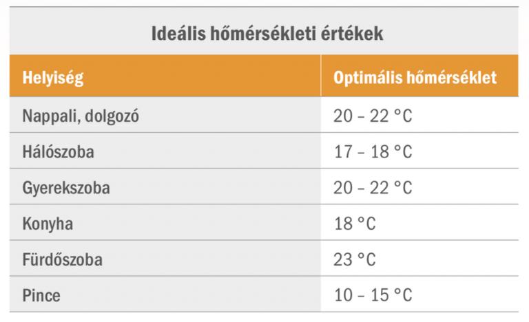 ideális hőmérséklet a lakásban